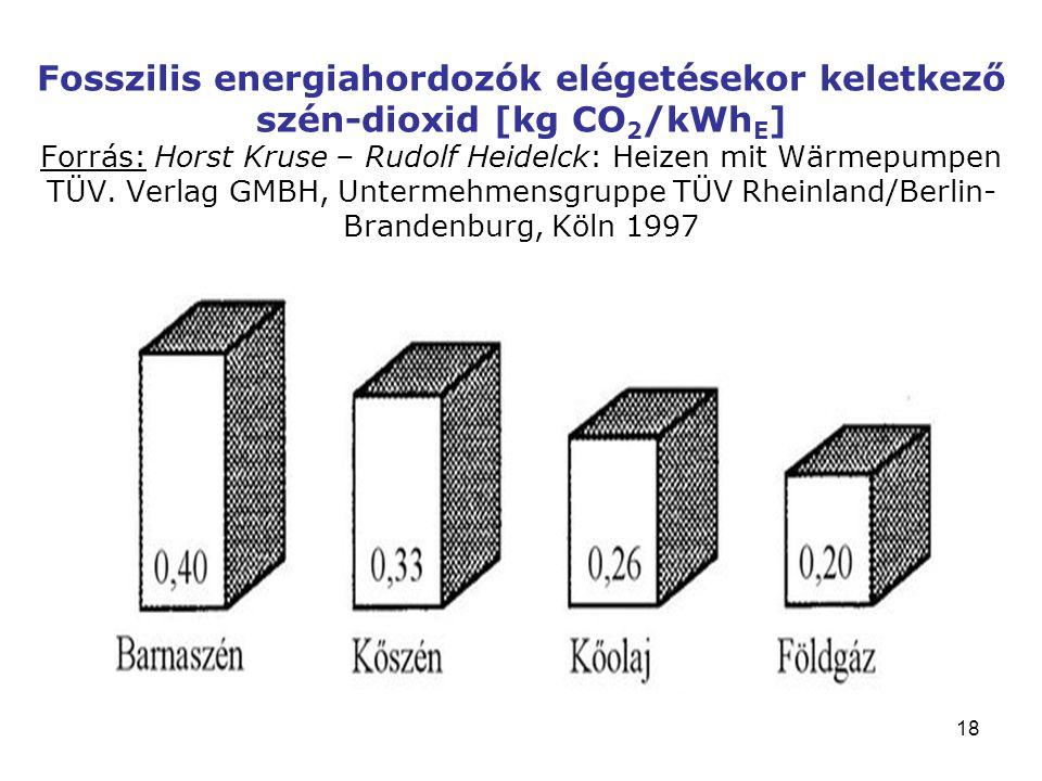 Fosszilis energiahordozók elégetésekor keletkező szén-dioxid [kg CO2/kWhE] Forrás: Horst Kruse – Rudolf Heidelck: Heizen mit Wärmepumpen TÜV.